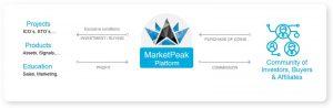 MarketPeak-details